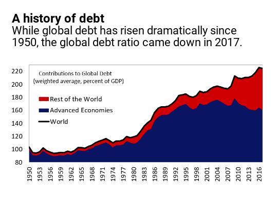 Il debito globale a livelli record: 86 mila dollari procapite
